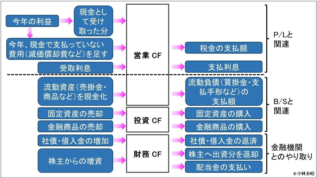 会計(基礎編)_キャッシュフロー計算書_3分類の取引内容