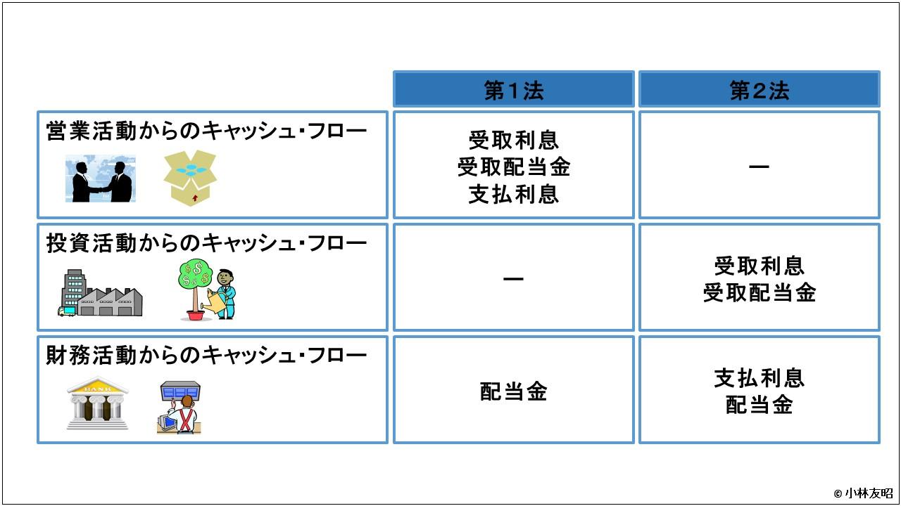 会計(基礎編)_キャッシュフロー計算書_日本基準の揺れ