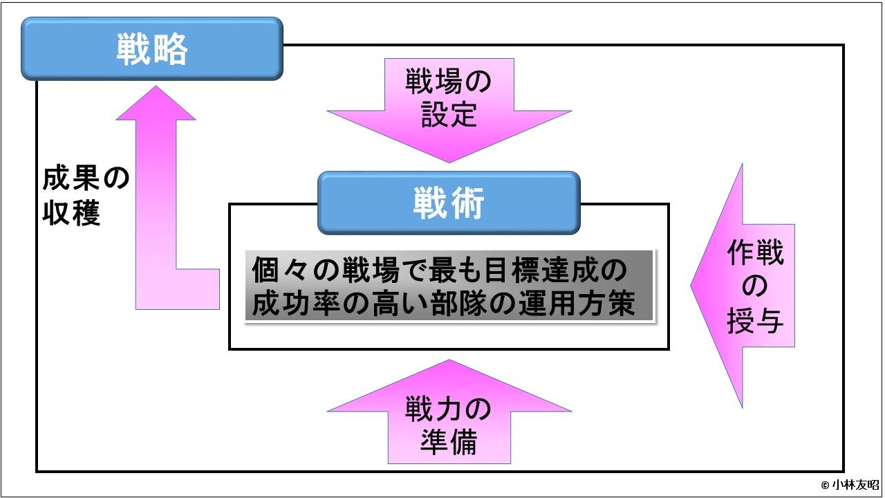 経営戦略(基礎編)_戦争論_戦略と戦術の関係