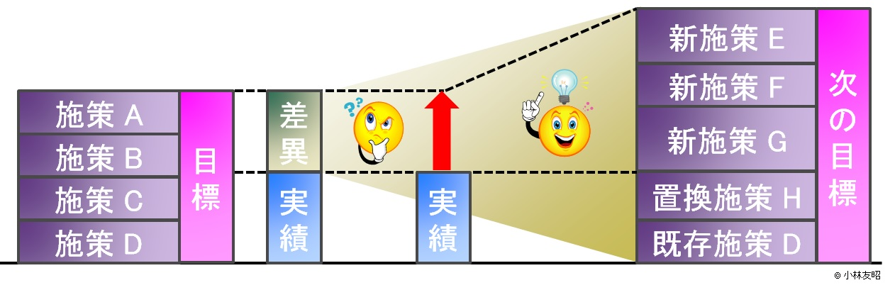 経営管理(基礎編)_仮説検証型目標管理_施策との連携