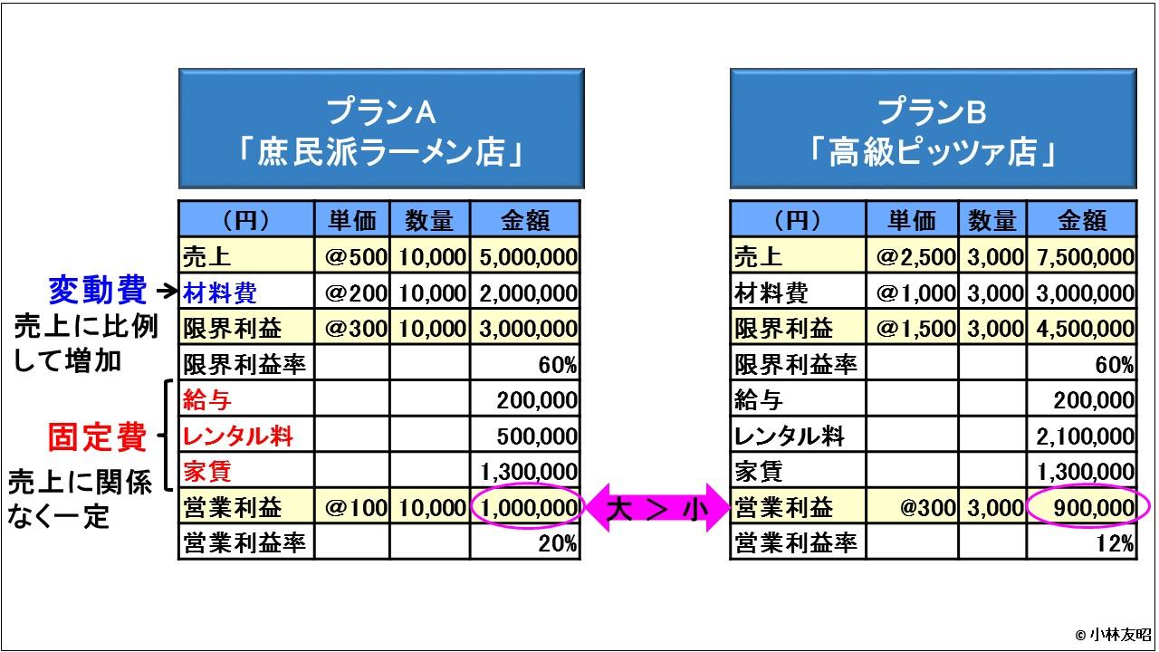 管理会計(基礎編)_CVP分析_ラーメン店とピッツァ店_損益表