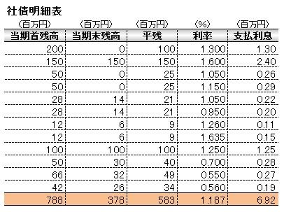 経営管理会計トピック_三協立山_社債明細表