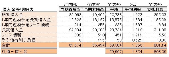 経営管理会計トピック_三協立山_借入金明細表
