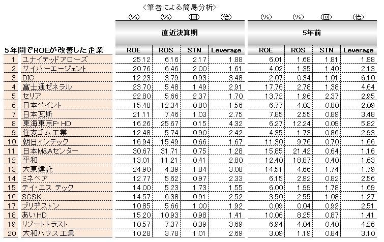経営管理会計トピック_ROE改善企業ランキング_上位20社_補足データ