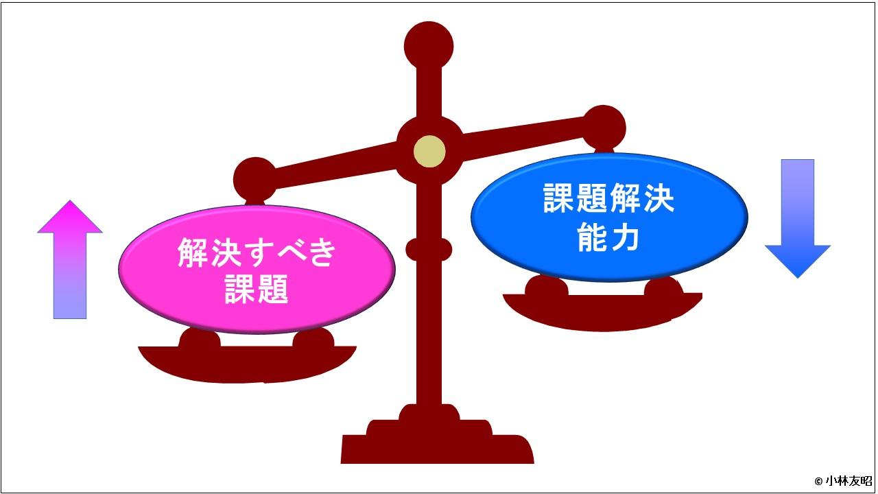 PM(基礎編)_プロジェクト課題と解決能力のバランス