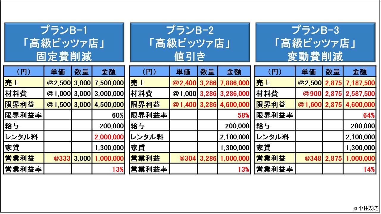 管理会計(基礎編)_CVP分析_3案同時比較