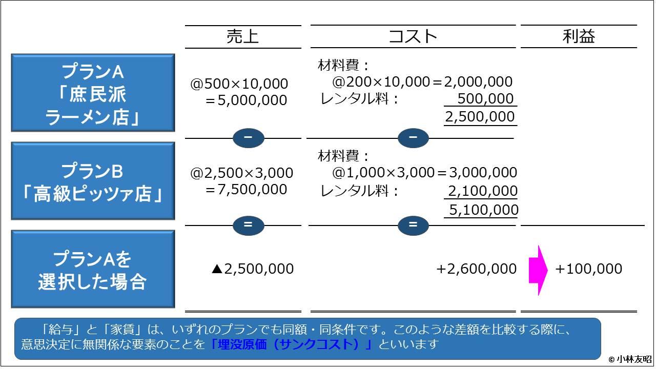 管理会計(基礎編)_差額収支分析