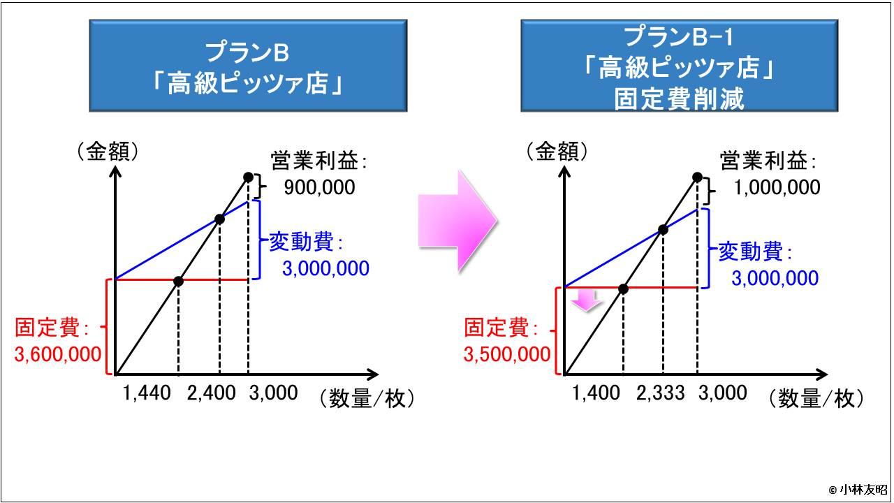 管理会計(基礎編)_CVP分析_固定費削減案