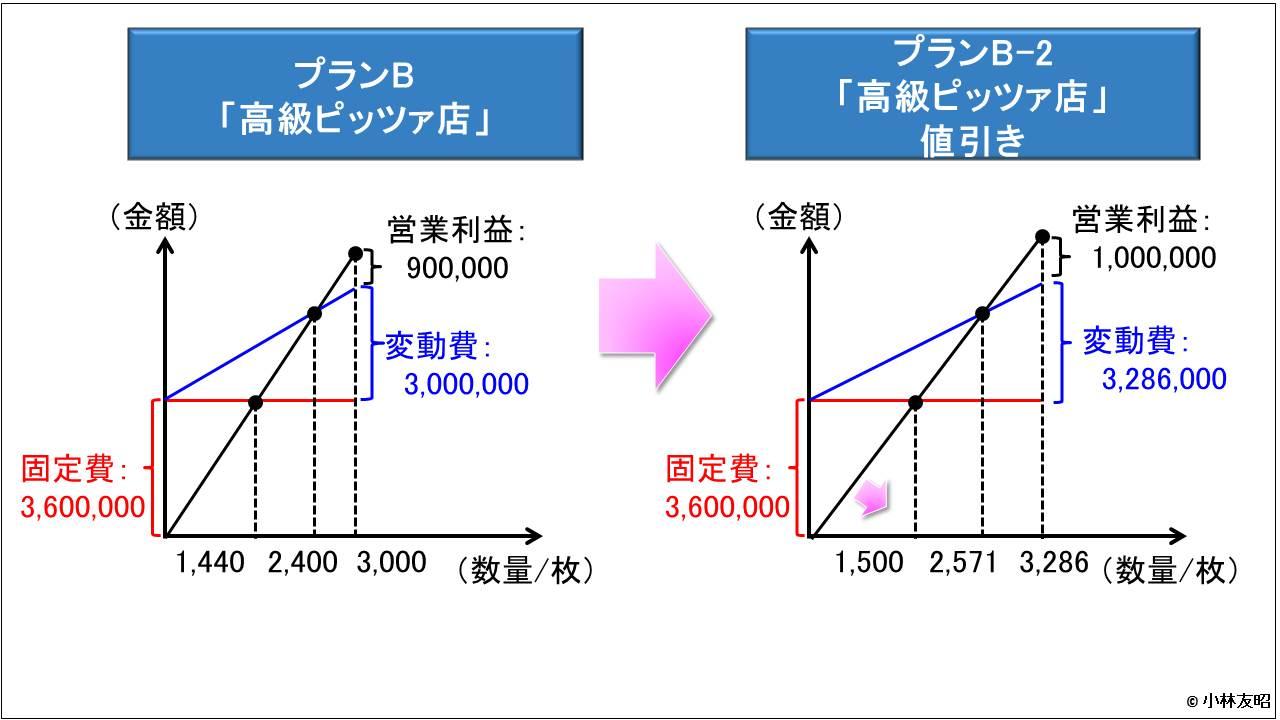 管理会計(基礎編)_CVP分析_値引き案