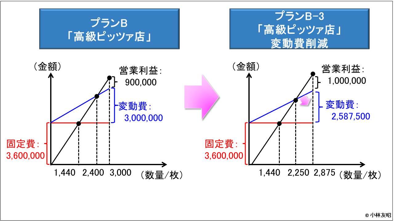 管理会計(基礎編)_CVP分析_変動費削減案