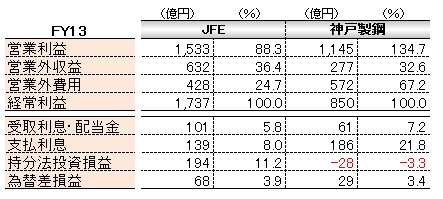 経営管理会計トピック_JFE_神戸製鋼所_経常利益構成