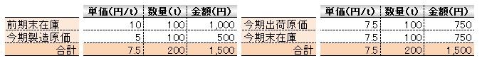 経営管理会計トピック_製品勘定_素材産業