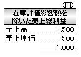 経営管理会計トピック_在庫評価影響額を除いた利益_素材産業