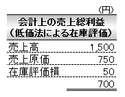 経営管理会計トピック_低価法による在庫評価考慮後の利益_素材産業