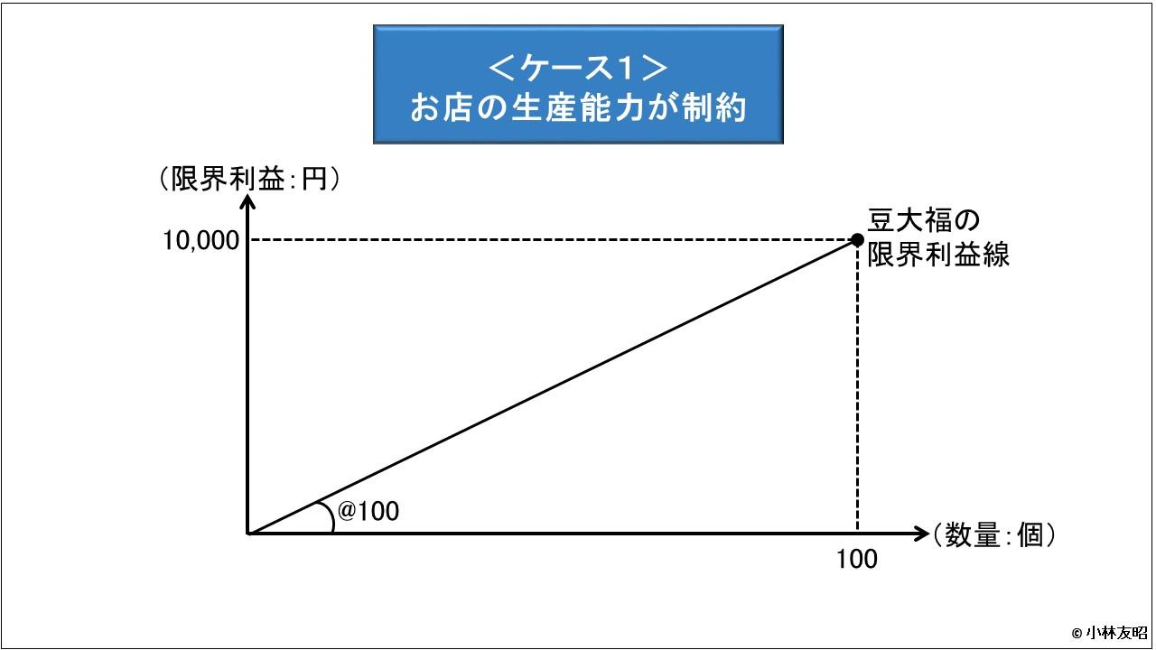 管理会計(基礎編)_限界利益線_お店の生産制約