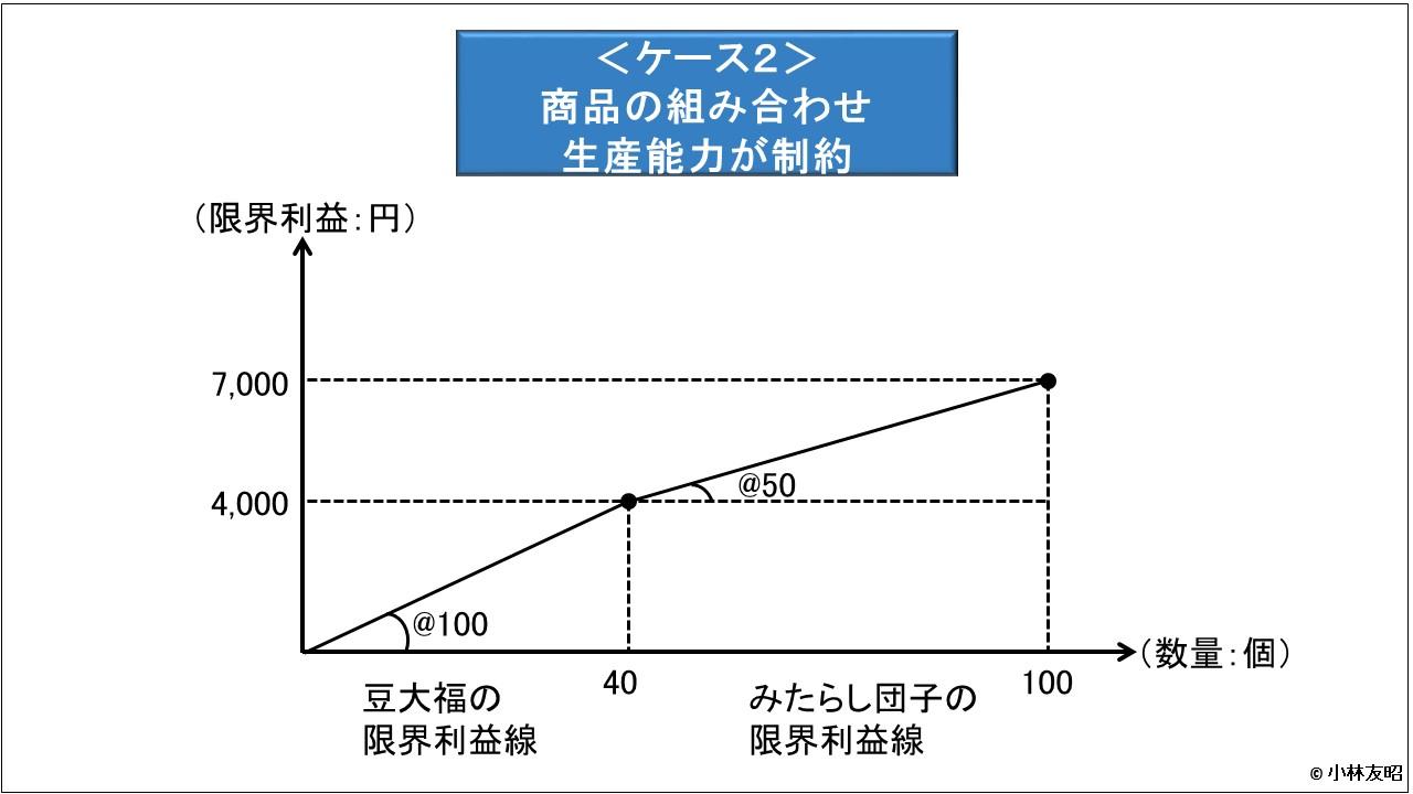 管理会計(基礎編)_限界利益線_商品の生産制約