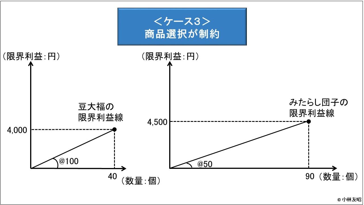 管理会計(基礎編)_限界利益線_商品選択の生産制約