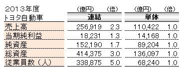 会計(基礎編)_トヨタ連単倍率