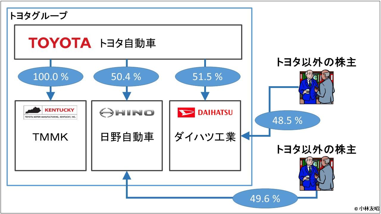 会計(基礎編)_トヨタグループ出資関係