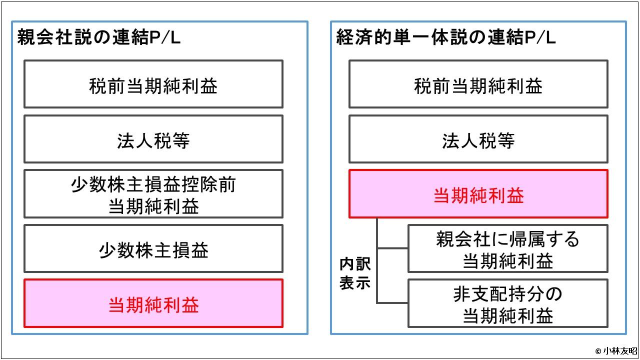会計(基礎編)_連結概念_親会社説_経済的単一体説