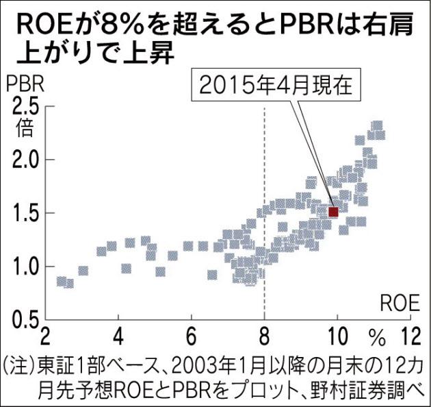 経営管理会計トピック_ROEとPBRの相関_日本経済新聞朝刊2015年4月17日掲載