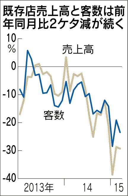財務分析_マクドナルド販売推移_日本経済新聞朝刊2015年4月9日掲載