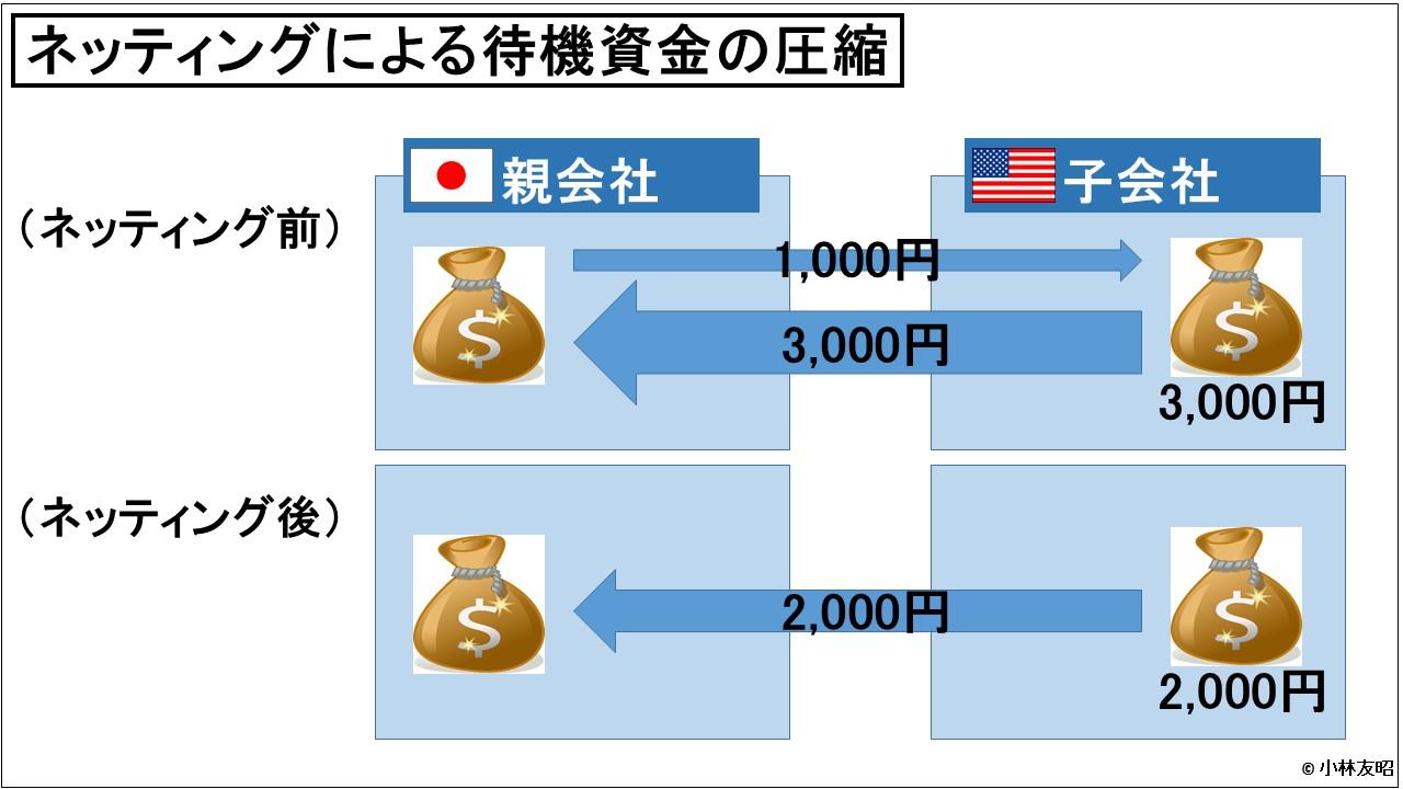 経営管理会計トピック_ネッティングによる待機資金の圧縮