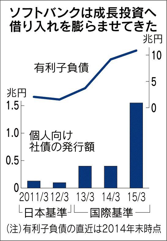 経営管理トピック_ソフトバンクの有利子負債推移_日本経済新聞朝刊2015年4月4日掲載