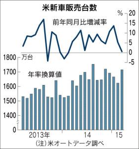 財務分析_米新車販売台数_日本経済新聞夕刊2015年4月2日掲載