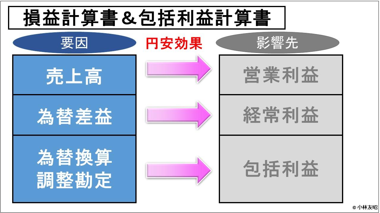 経営管理トピック_円安と増益の関係