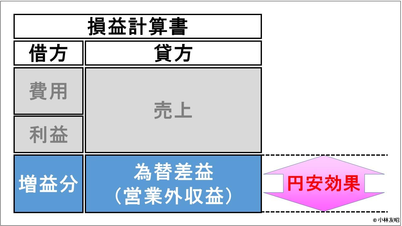 経営管理トピック_円安と経常利益