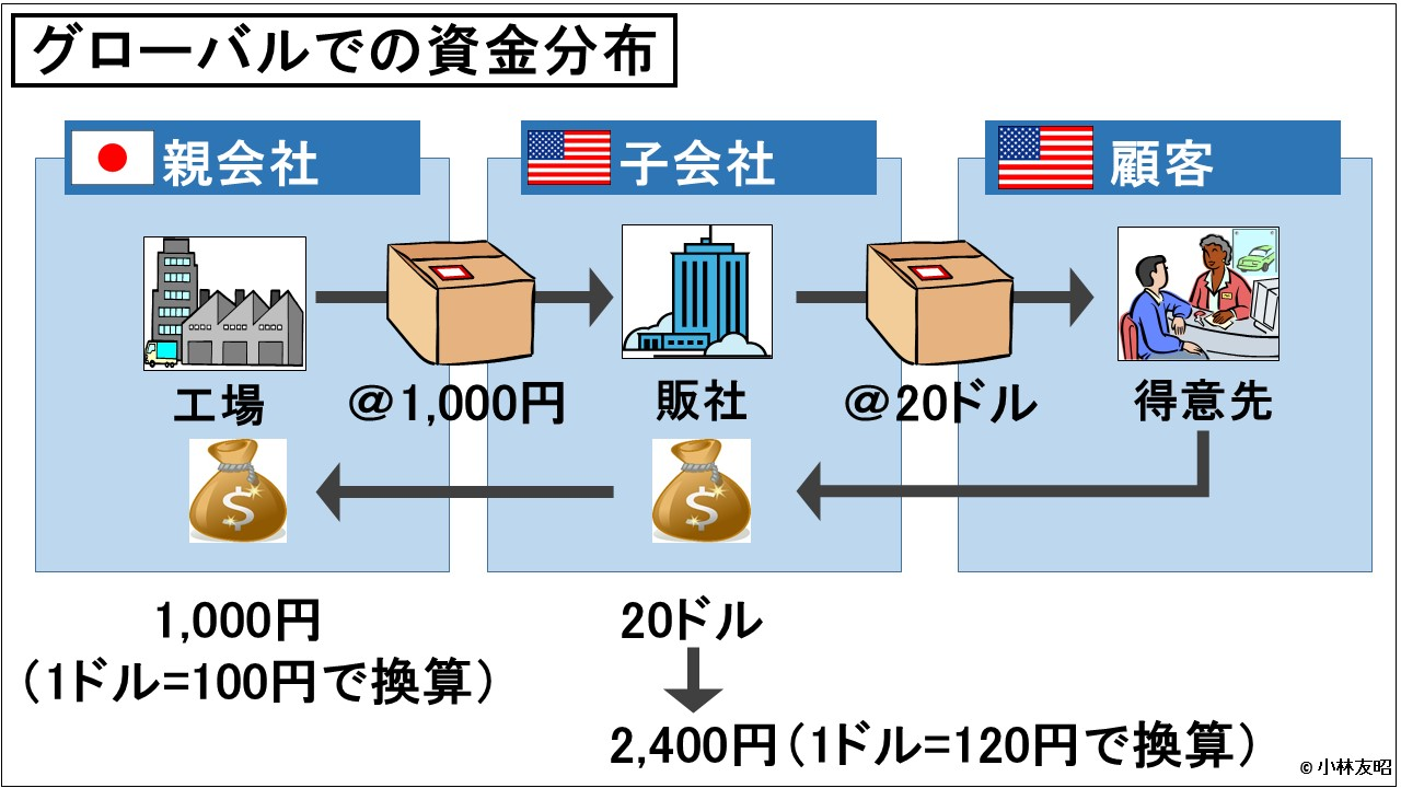経営管理トピック_グローバルでの資金分布