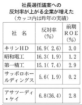 経営管理トピック_社長選任議案への反対率_日本経済新聞朝刊2015年4月7日掲載