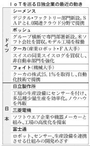 経営管理会計トピック_IoTを巡る日独企業の最近の動き_日本経済新聞朝刊2015年4月17日掲載