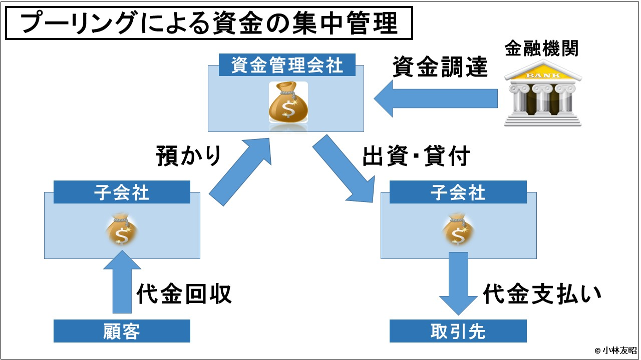 経営管理会計トピック_プーリングによる資金の集中管理