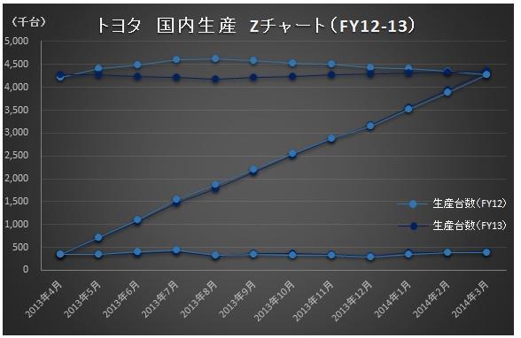財務分析_トヨタ_Zチャート_FY12・13_国内生産
