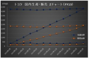 財務分析_トヨタ_Zチャート_FY13_国内生産・販売