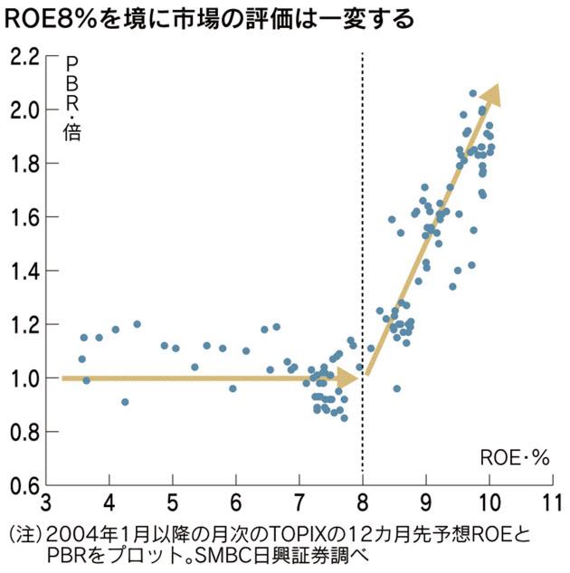 経営管理トピック_ROE8%の壁