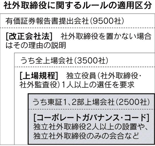 経営管理トピック_社外取締役に関するルールの適用区分_日本経済新聞朝刊2015年4月2日掲載
