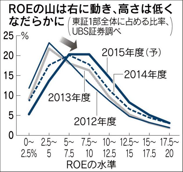 経営管理会計トピック_ROEの山が動く_日本経済新聞朝刊2015年4月17日掲載