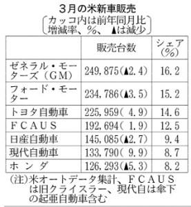 財務分析_3月の米新車販売_日本経済新聞夕刊2015年4月2日掲載