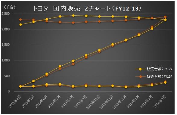 財務分析_トヨタ_Zチャート_FY12・13_国内販売