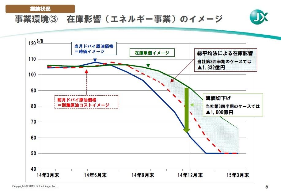 経営管理会計トピック_JX_在庫評価損のイメージ