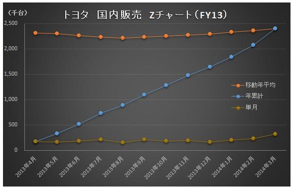 財務分析_トヨタ_Zチャート_FY13_国内販売