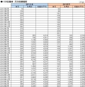 経営管理会計トピック_トヨタ自動車_月次業績推移