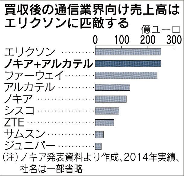 経営管理会計トピック_ノキアのアルカテル買収_日本経済新聞朝刊2015年4月16日掲載