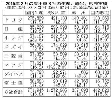 財務分析_2015年2月乗用車8社の生産、輸出、販売実績_日本経済新聞朝刊2015年3月26日掲載