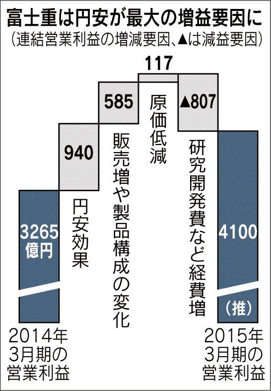 経営管理トピック_富士重の円安による増益効果_日本経済新聞朝刊2015年4月14日掲載