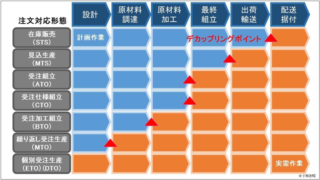 経営管理(基礎編)_『デカップリングポイント』による7つのビジネスモデル