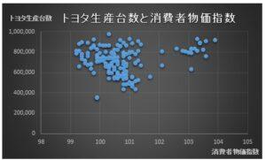 財務分析(入門編)_相関分析_トヨタ生産台数_散布図_消費者物価指数